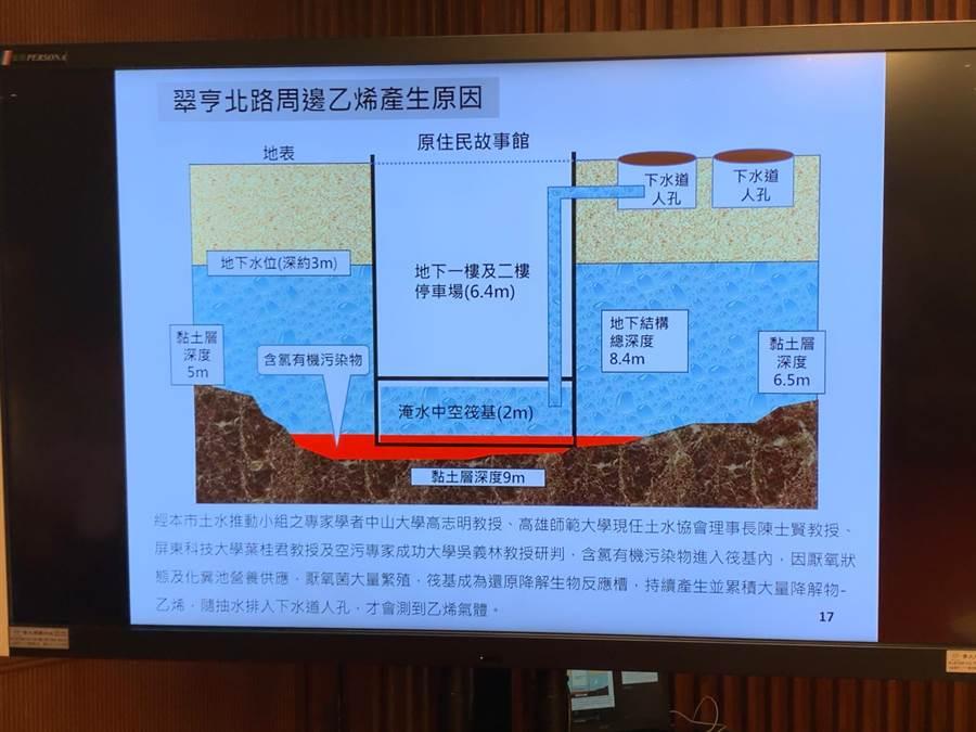 高市府調查乙烯外洩原因,直指是地下水遭到汙染。(柯宗緯攝)