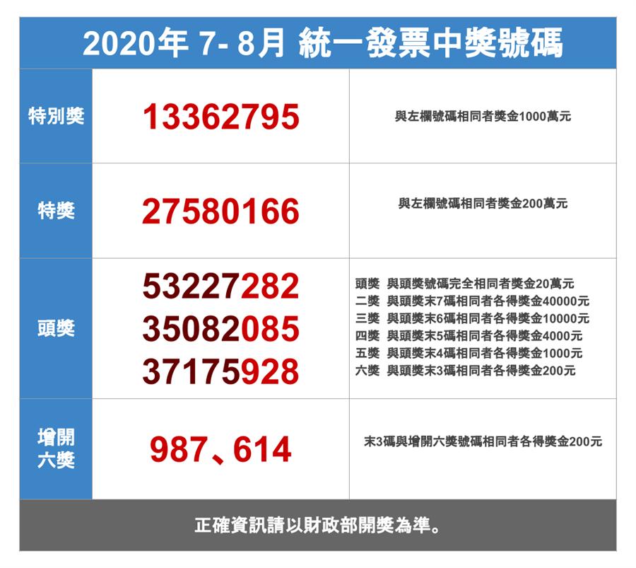 109年7、8月統一發票中獎號碼。(中時新聞網製作)