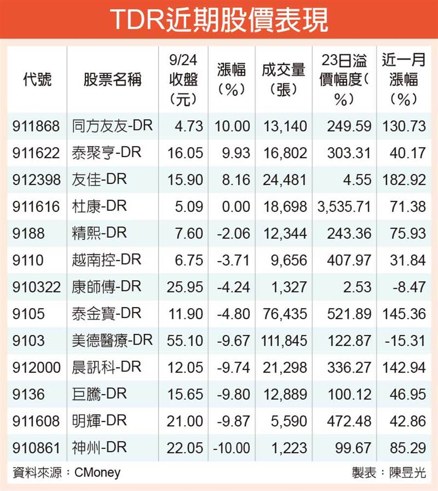 TDR近期股價表現。