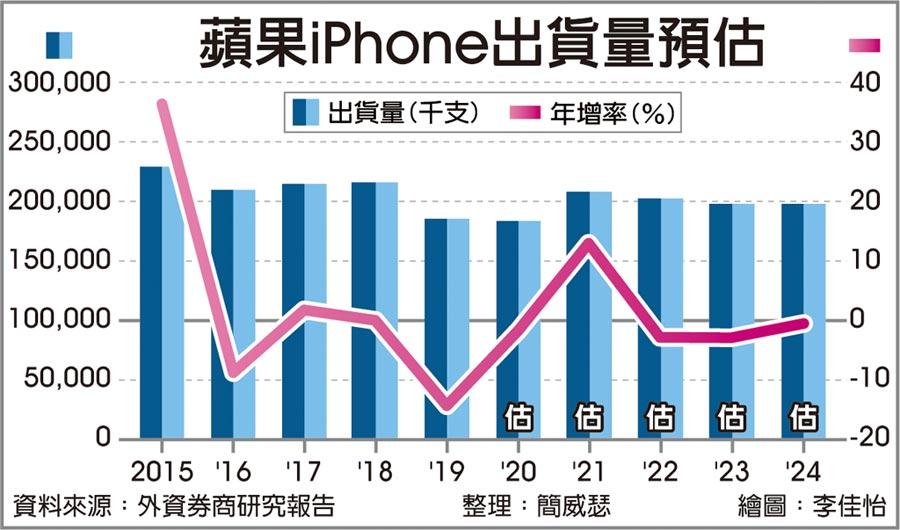 蘋果iPhone出貨量預估