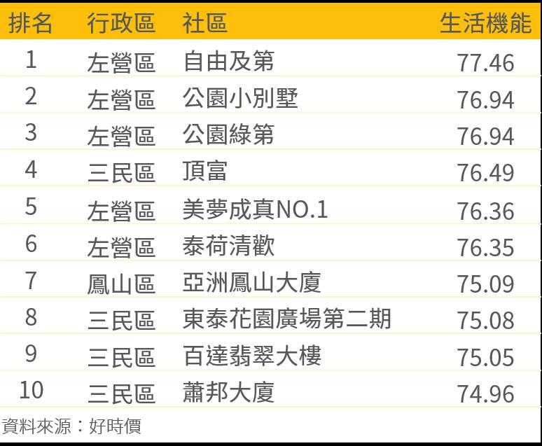 高雄市社區生活機能Top10