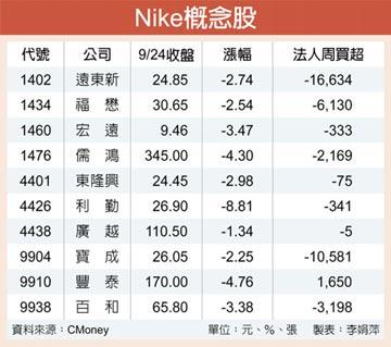 Nike財報報喜 10檔台鏈訂單可期