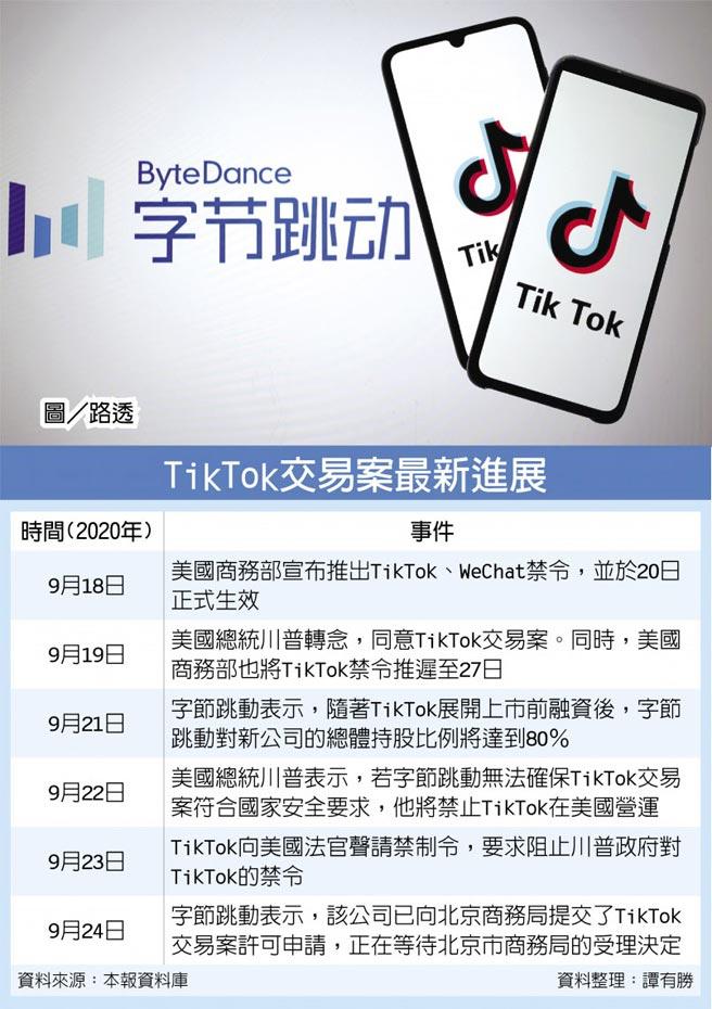 TikTok交易案最新進展  圖/路透