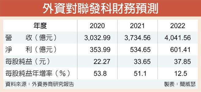 外資對聯發科財務預測