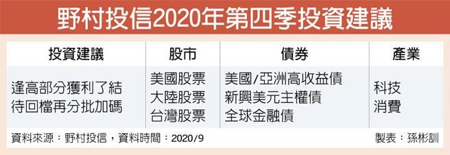 野村投信2020年第四季投資建議