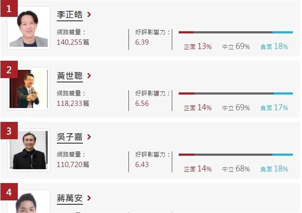 政論名嘴網路聲量排名,名嘴李正皓名列第1。(翻攝自《網路溫度計》網站)