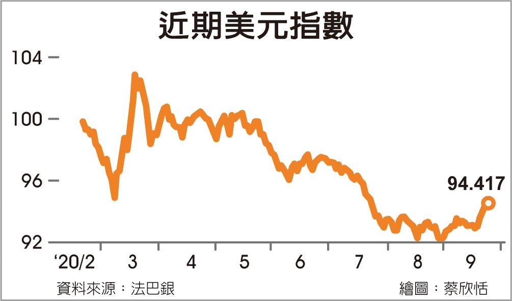近期美元指數