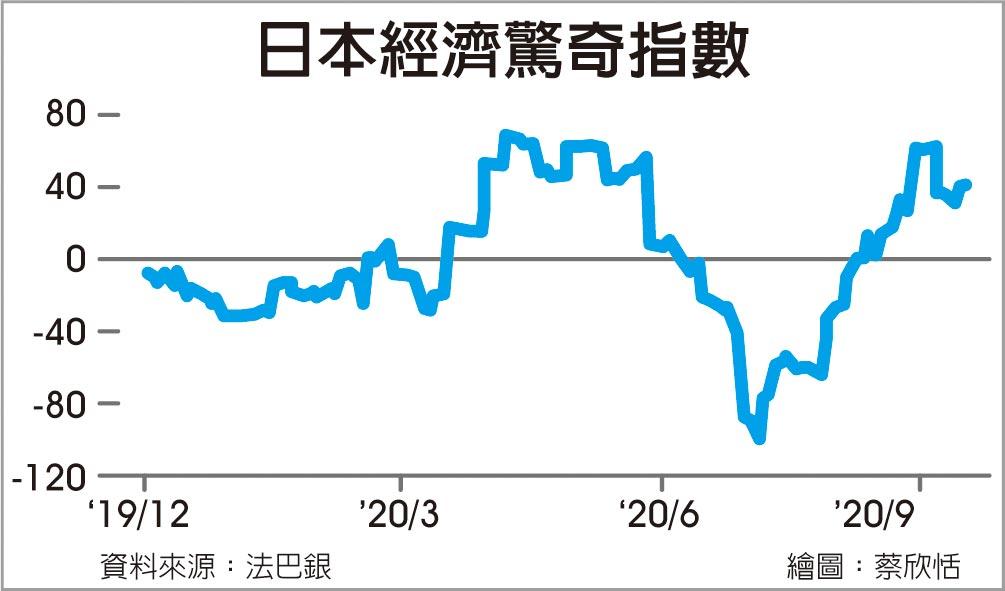 日本經濟驚奇指數