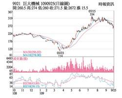 热门股-巨大 基本面佳股价反弹