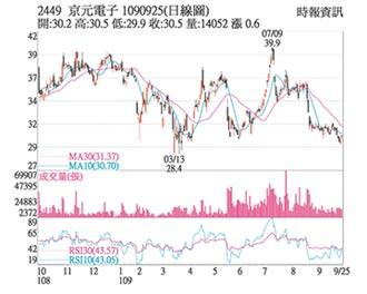熱門股-京元電 5G撐腰需求增溫