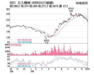 熱門股-巨大 基本面佳股價反彈