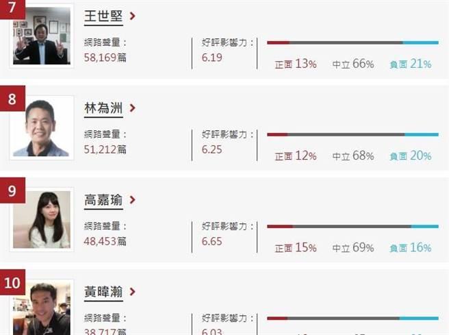 政論名嘴網路聲量排名,台北市議員王世堅排名第7。(翻攝自《網路溫度計》網站)
