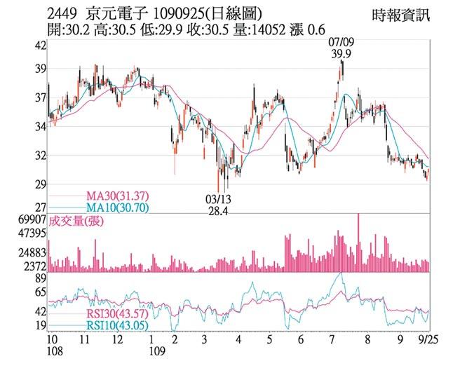 京元电日线图