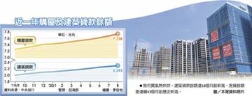 8月房貸、土建融餘額 續飆新高