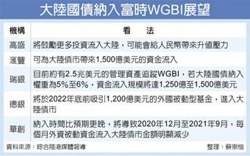 陸國債納入富時WGBI 估引資1,500億美元