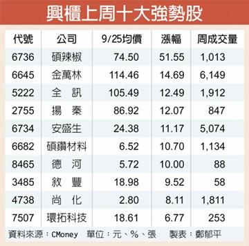 碩辣椒攻日傳捷報 股價狂飆