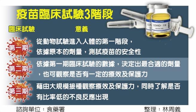 疫苗臨床試驗3階段