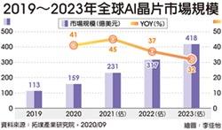 ABF載板需求飆升 台灣成全球最大贏家