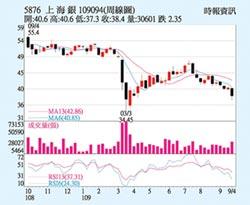 上海商銀 核心業務穩