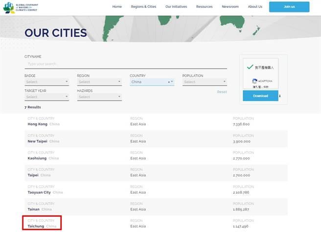 全球市長聯盟在「地方政府永續發展理事會」(ICLEI)網頁中,公布符合聯盟減碳規範的城市名單,其中將台中市及台灣其他5個城市的國籍均列為「China」(中國)(台中市府提供/盧金足台中傳真)