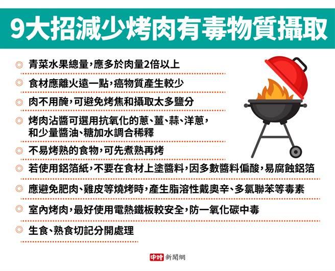 9大招減少烤肉有毒物質攝取