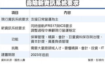 備戰IFRS17 壽險業 急攬資料治理師