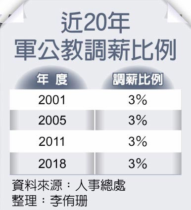 近20年軍公教調薪比例