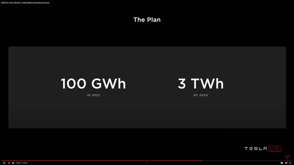 看懂Tesla 電池日在說什麼