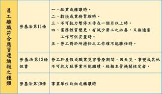 資遣員工未通報 北市勞動局:恐罰3萬至15萬
