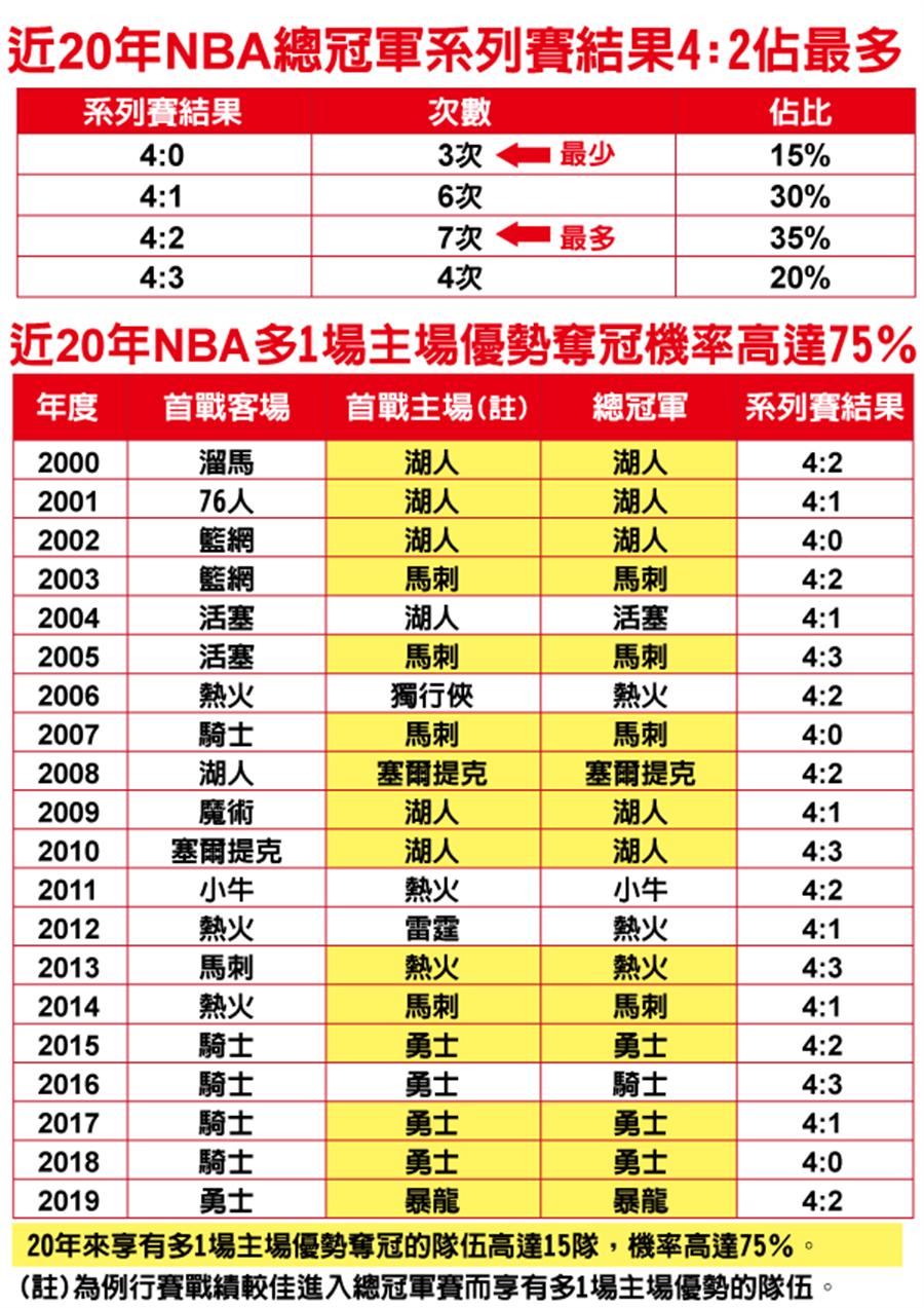 近20年NBA總冠軍比賽結果統計。(台灣運彩提供)