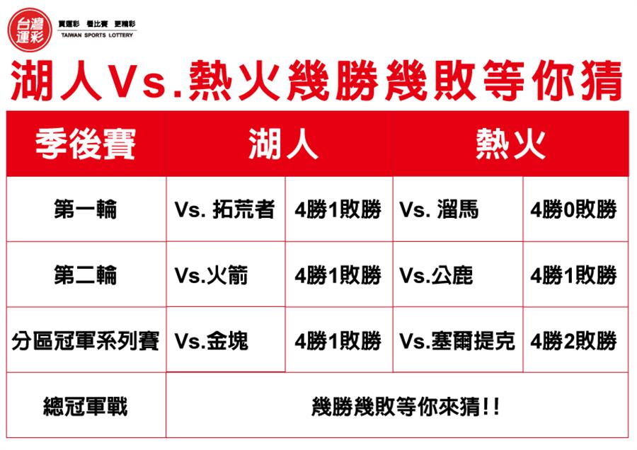 晉級季後賽戰績。(台灣運彩提供)