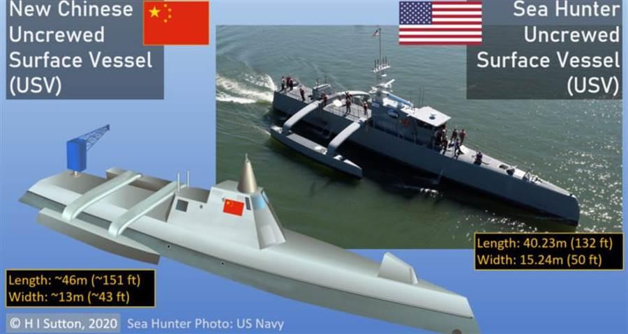中共海軍無人艦與美軍「海獵人」的比對。(圖/USNI)