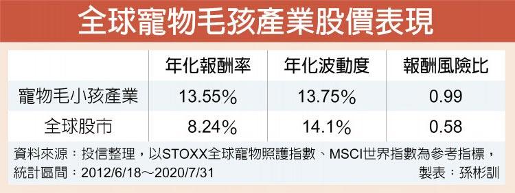 全球寵物毛孩產業股價表現