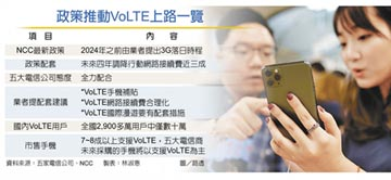 迎VoLTE 行動接續費四年降三成