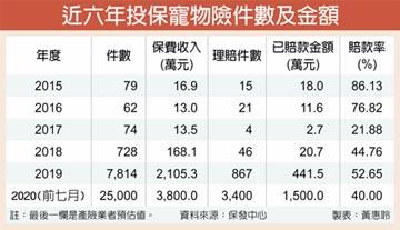 寵物險夯 前七月賣逾2.5萬張