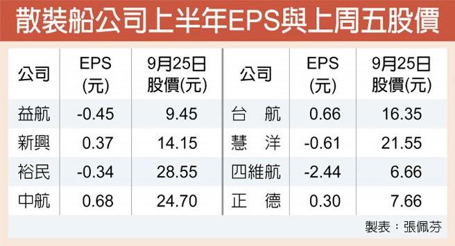 散裝船公司上半年EPS與上周五股價