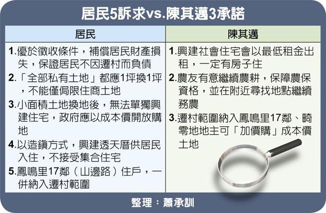 居民5訴求vs.陳其邁3承諾