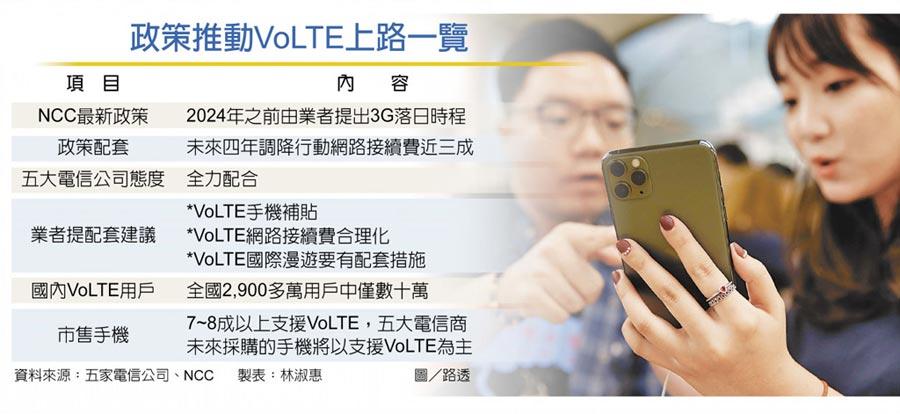 政策推動VoLTE上路一覽