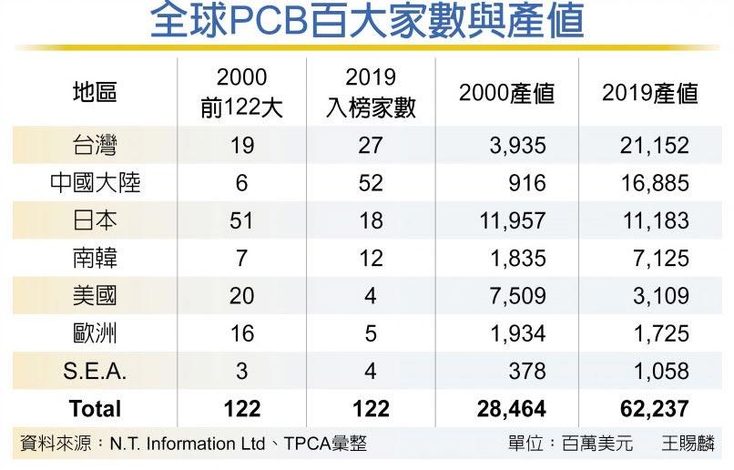 全球PCB百大家数与产值