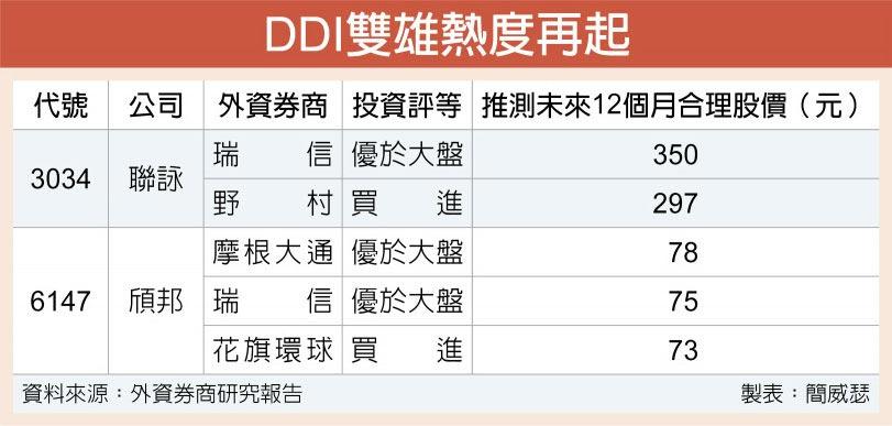 DDI雙雄熱度再起