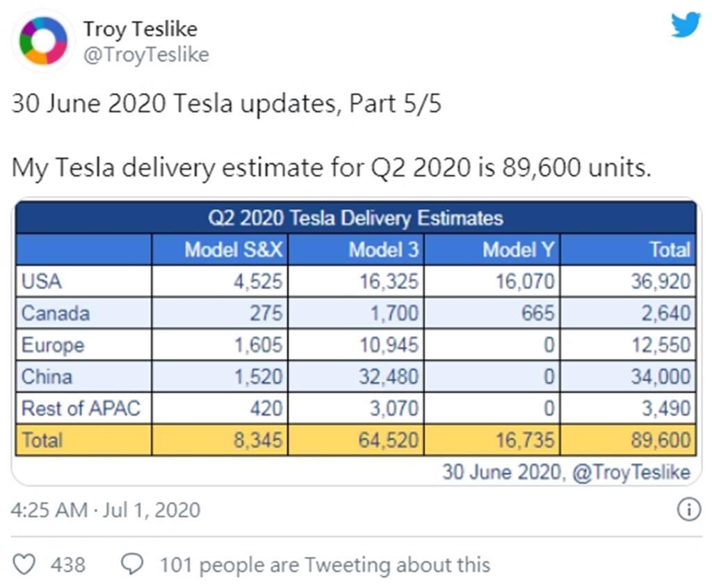 特斯拉 2020 第三季全球交車量有機會衝破 14 萬台,季度成長上看 30%!