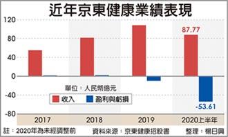 京東健康擬赴港上市 集資 30億美元