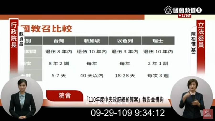 立委陳柏惟比較台灣、新加坡、以色列與瑞士教召方式。(圖/摘自國會頻道直播畫面)