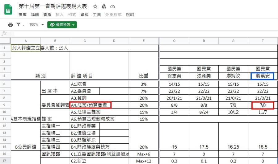 第十屆第一會期評鑑表現大表。(圖/翻攝自「公民監督國會聯盟」官方網站)