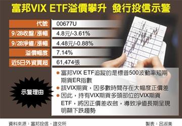 富邦VIX溢價逾7% 投信示警