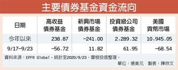 投資級企業債 連25周吸金