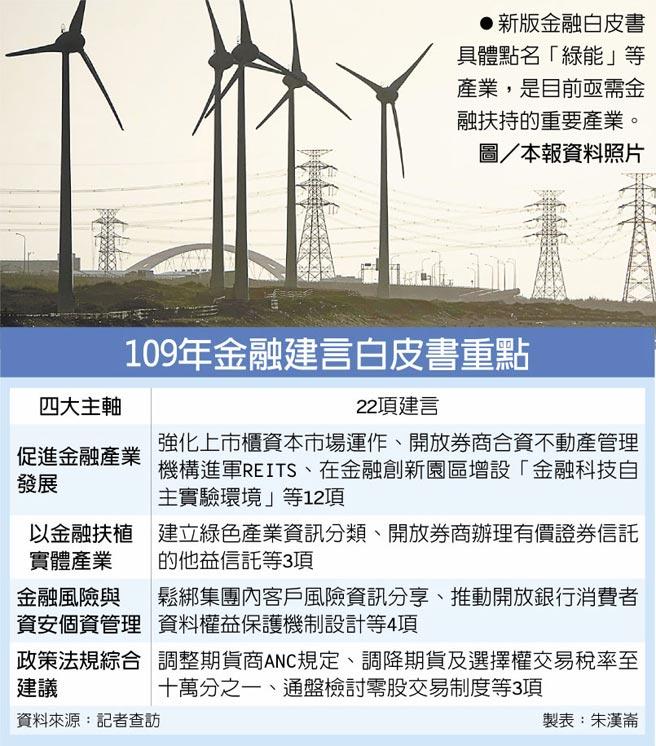 新版金融白皮書具體點名「綠能」等產業,是目前亟需金融扶持的重要產業。圖/本報資料照片  109年金融建言白皮書重點