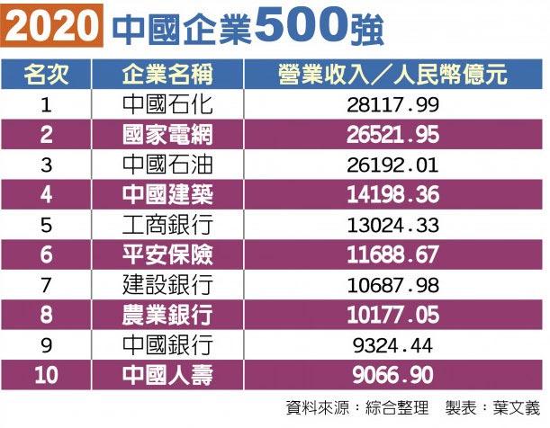 2020中國企業500強