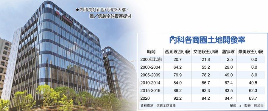 內科長虹新世代科技大樓。圖/信義全球資產提供  內科各商圈土地開發率