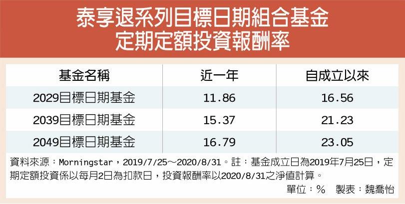 泰享退系列目標日期組合基金定期定額投資報酬率